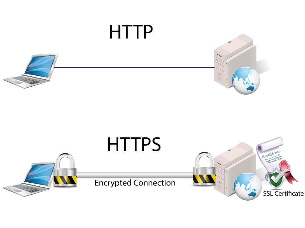 HTTP vs HTTPS- How They Work